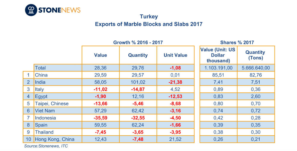 Turkey's Marble Blocks and Slabs exports increased in 2017