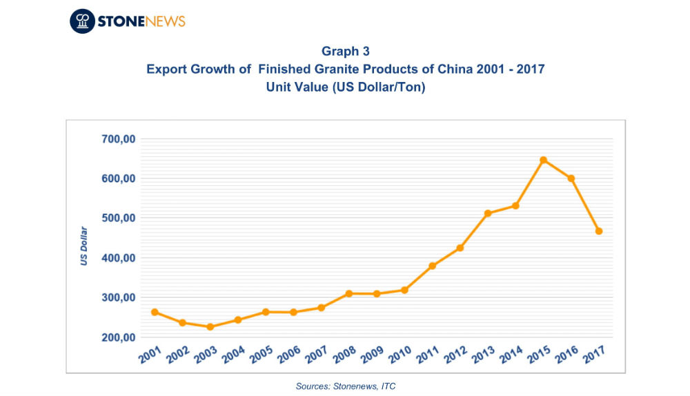 The development of China's exports of processed granite between 2001