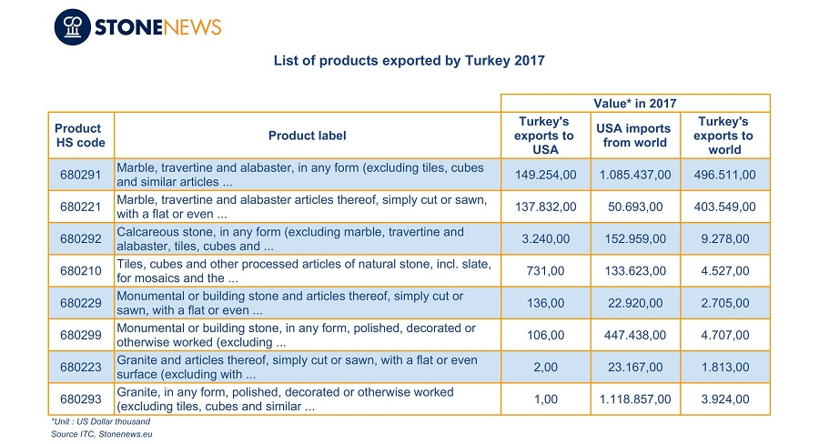 Usa Is The Top Destination Country Of Turkey S Finished Natural Stone Products Exports Whose Share In Total 2017 Was More Than 31