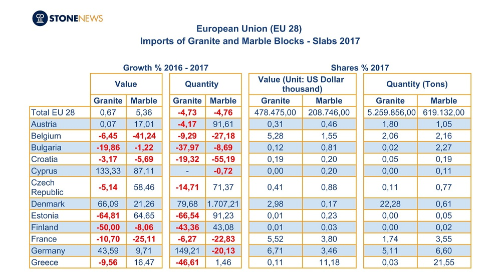 Granite and Marble Blocks and Slabs imports of European