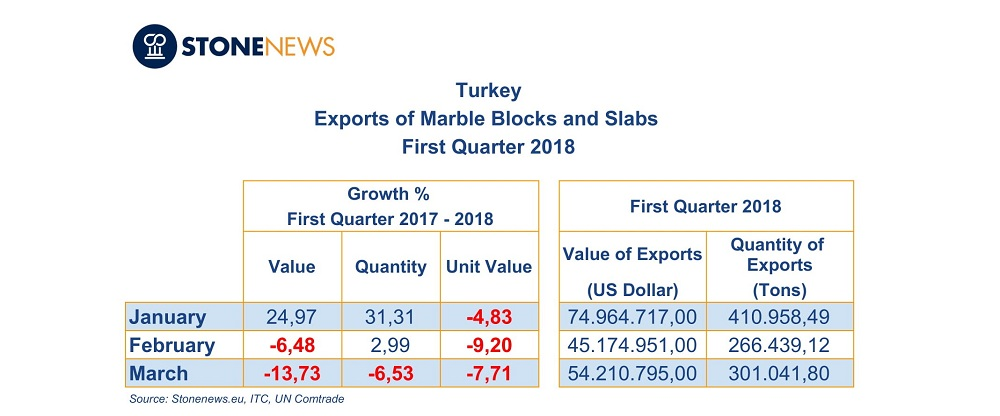 Turkey's marble blocks and slabs exports – 1st quarter 2018
