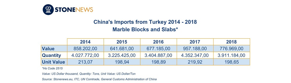 Marble blocks and slabs exports from Turkey to China 2014