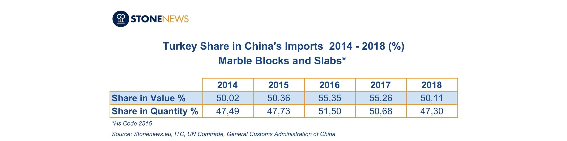 List Of Exporters