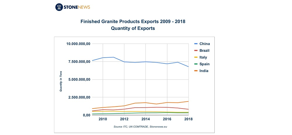 Finished granite exports trend 2009-2018 - Top five